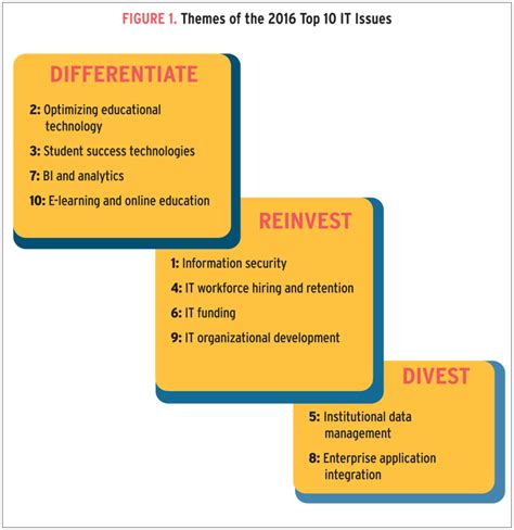 management challenges of information technology top 10 it issues 2016 divest reinvest and