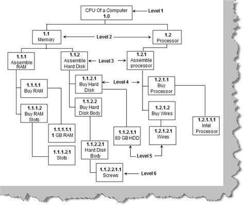 lst diagram network diagram est eft lst lft choice image how to