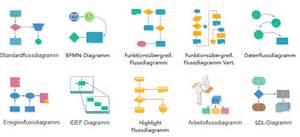Design Software For Linux symbole des flussdiagramms und verwendung