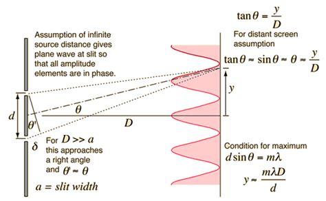 slit l diagram light and optics slit interference physics 299
