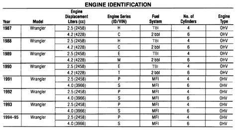 Jeep Codes Jeep Yj Engine Codes Jeep Free Engine Image For User