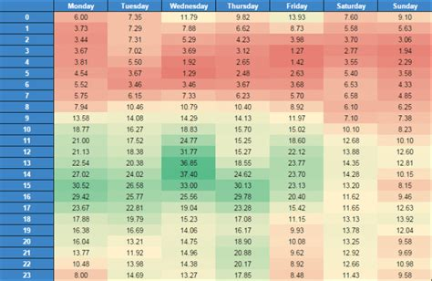 heat maps see hour by hour trends in adwords with heat maps search