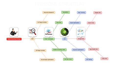 concept map maker concept map creator free best free home