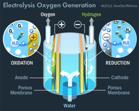 creating oxygen aboard the iss creating oxygen aboard