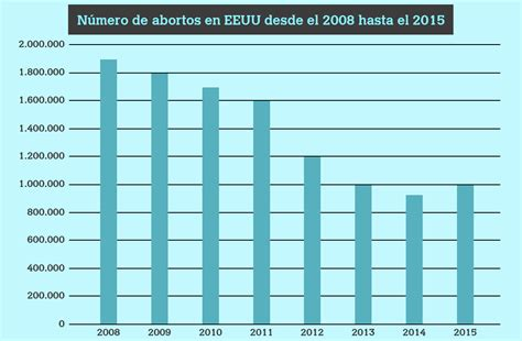 aborto porcentajes 2016 las v 237 ctimas mortales de obama 8 millones de ninos y casi