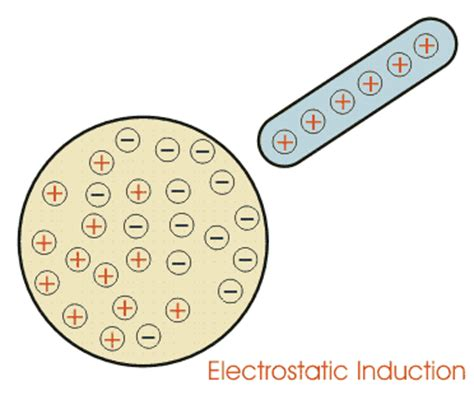 what does electrical induction static electric field electrostatic induction electric field strength electrical4u