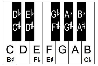 keyboard layout notes piano keyboard diagram piano keyboard layout