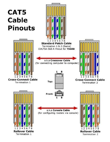 cat5 patch cable wiring diagram wiring diagram and