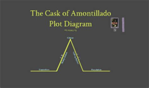the cask of amontillado plot diagram answers plot diagram for the cask of amontillado images how to