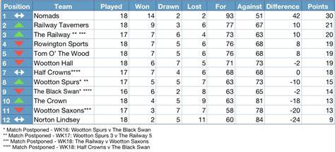 League Tables Henley District Domino League 2012 2013 League Table