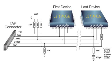 jtag series resistors jtag resistors 28 images jtag pullup pulldown and is termination needed hercules safety