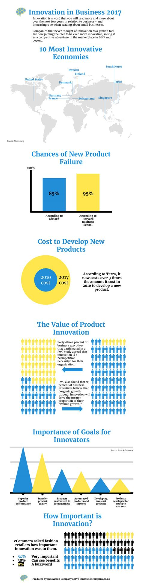 innovation in business 2017 infographic best infographics