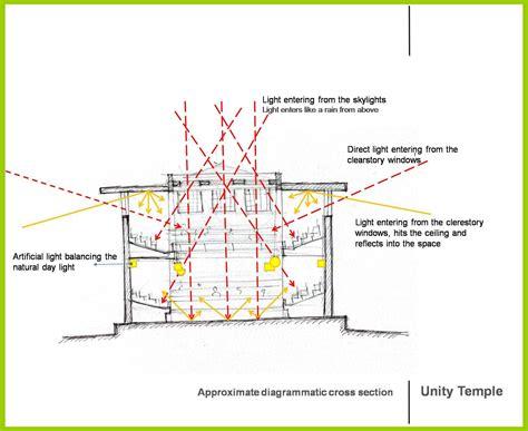 unity temple layout daylightmodelling archikrishna