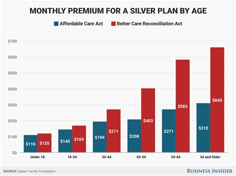 premium increase from senate republican healthcare bill