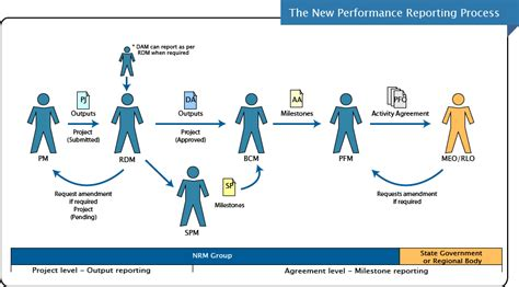 What Is The Performance Reporting Process