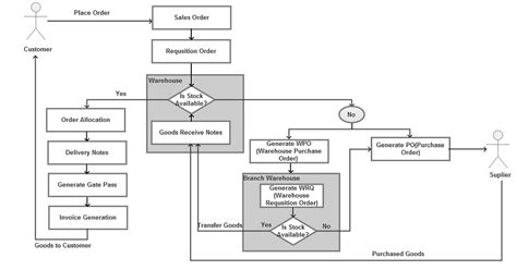 inventory flowchart inventory management system flowchart create a flowchart
