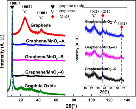 xrd pattern graphene oxide xrd patterns of the graphene graphite oxide and graph