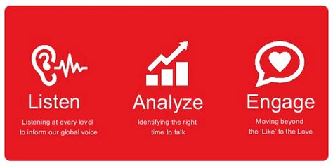 si鑒e social coca cola coca cola s social listening strategy digital marketing