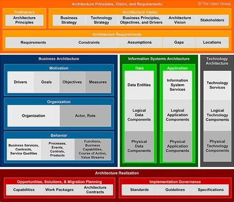 Content Metamodel Content Framework Template