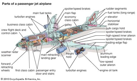 sections of an airplane airplane kids encyclopedia children s homework help
