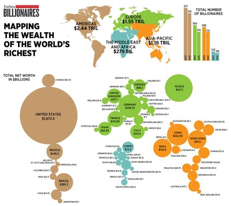 the vs the south wealth top 10 rich and billionaires countries in the world