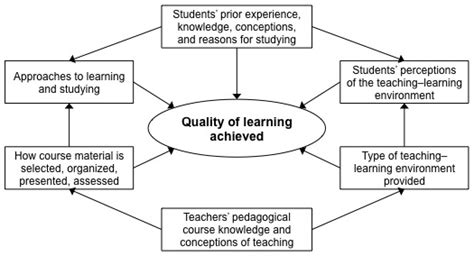 design management review impact factor jolt journal of online learning and teaching