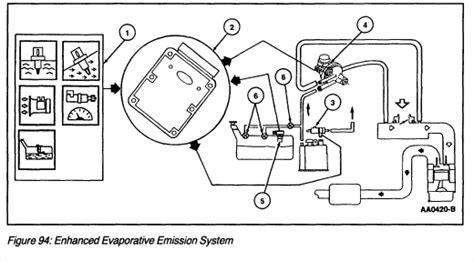 security system 2002 ford escort engine control alldatadiy com 2001 ford escort zx2 l4 2 0l dohc vin 3 evaporative emission systems