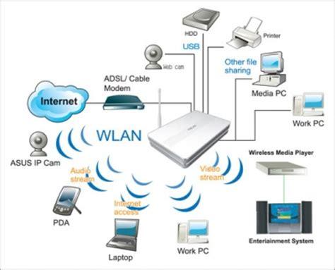 tutorialspoint internet modem le router arasındaki fark nedir fragtist