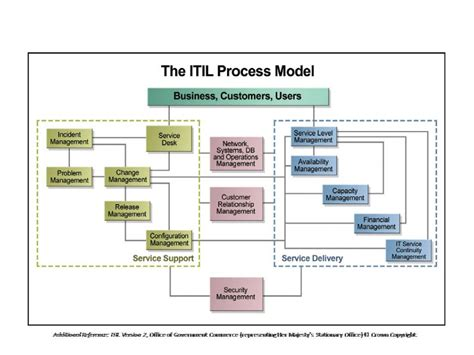 itil support model template rmb bt india programme the week 5