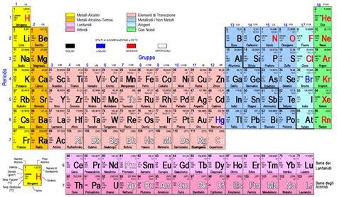 tavola degli elementi chimici giancarlo accattatis