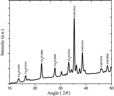 xrd pattern of copper oxide nanoparticles significant enhancement of the electroactive β phase of