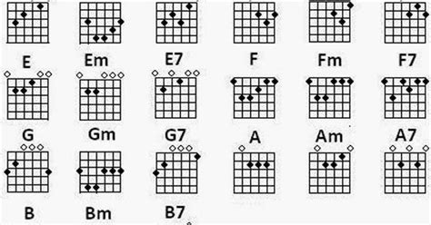 Gitar 5 Langkah Menjadi Gitaris Sejati Dari Dasar Hingga belajar kunci gitar dasar standar info belajar