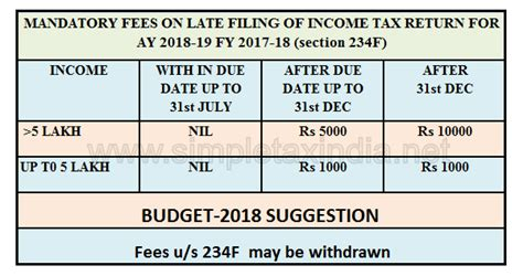 section 271f mandatory fees on late filing of income tax return for ay