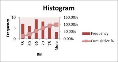 cara membuat tabel distribusi frekuensi histogram cara membuat tabel distribusi frekuensi dengan program