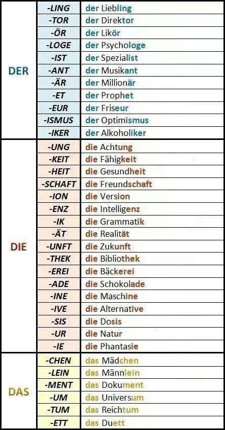 deutsches sportabzeichen tabelle 91 besten der die das deutsche grammatik bilder auf