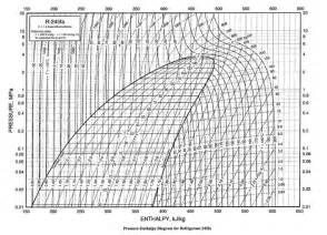 r22 pressure enthalpy diagram for temperature entropy diagram elsavadorla