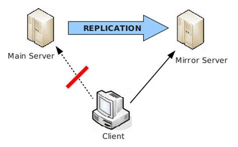 repository mirroring openkm documentation