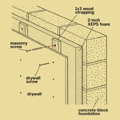 insulating concrete basement walls below grade insulation insulation framing insulation