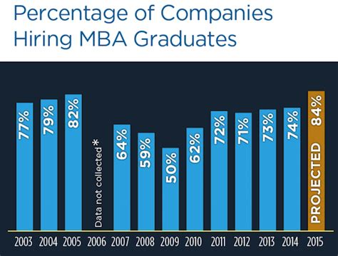 Employment For Mba Graduates by Mba Market Reaches All Time High