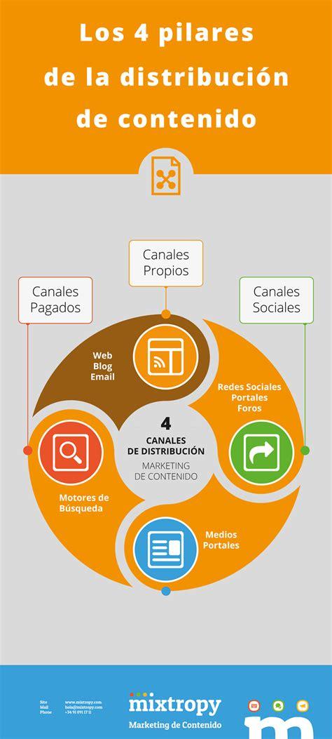 los pilares de la 8490622833 los 4 pilares de la distribuci 243 n de contenido infografia infographic marketing tics y formaci 243 n