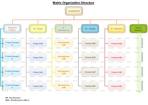 organizational chart templates for any organization