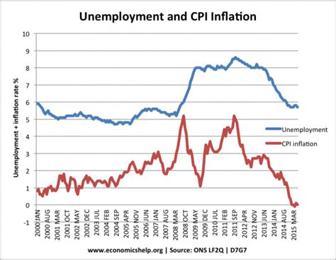 unemployment vs inflation uk inflation rate and graphs economics help