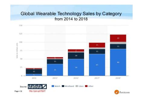 wearables devices market and technology