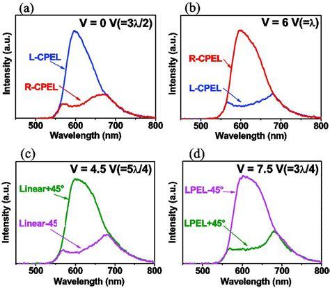 an organic light emitting diode with field effect electron transport an organic light emitting diode with field effect electron transport 28 images adachi