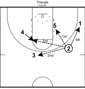 triangle offense pattern the triangle offense post options by adam spinella