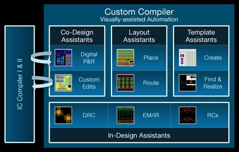 custom layout update synopsys updates custom design tools for the finfet age