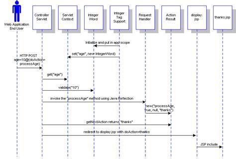 pattern jsp date developing a design time gui