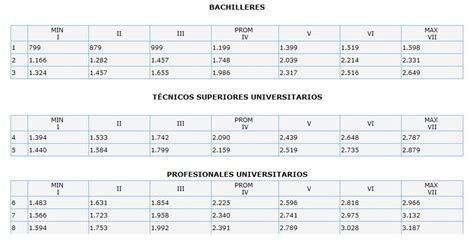 tabulador de sueldo de docentes 1 de mayo 2016 sinstrafeza nuevos sueldos y salarios con ejemplos