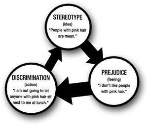 Image result for discrimination essays kids