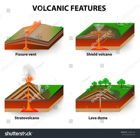 stratovolcano diagram volcanic features fissure vents shield volcanoes stock